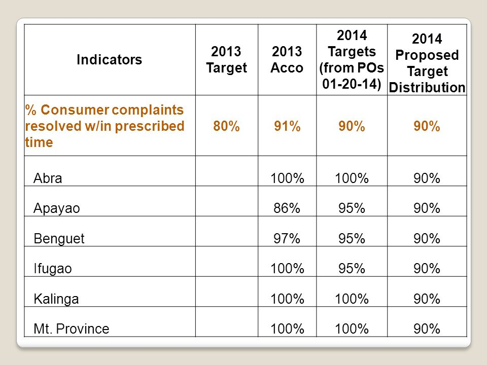 Indicators 2013 Target 2013 Acco 2014 Targets (from POs 01-20-14) 2014 Proposed Target Distribution % Consumer complaints resolved w/in prescribed time 80%91%90% Abra 100% 90% Apayao 86%95%90% Benguet 97%95%90% Ifugao 100%95%90% Kalinga 100% 90% Mt.