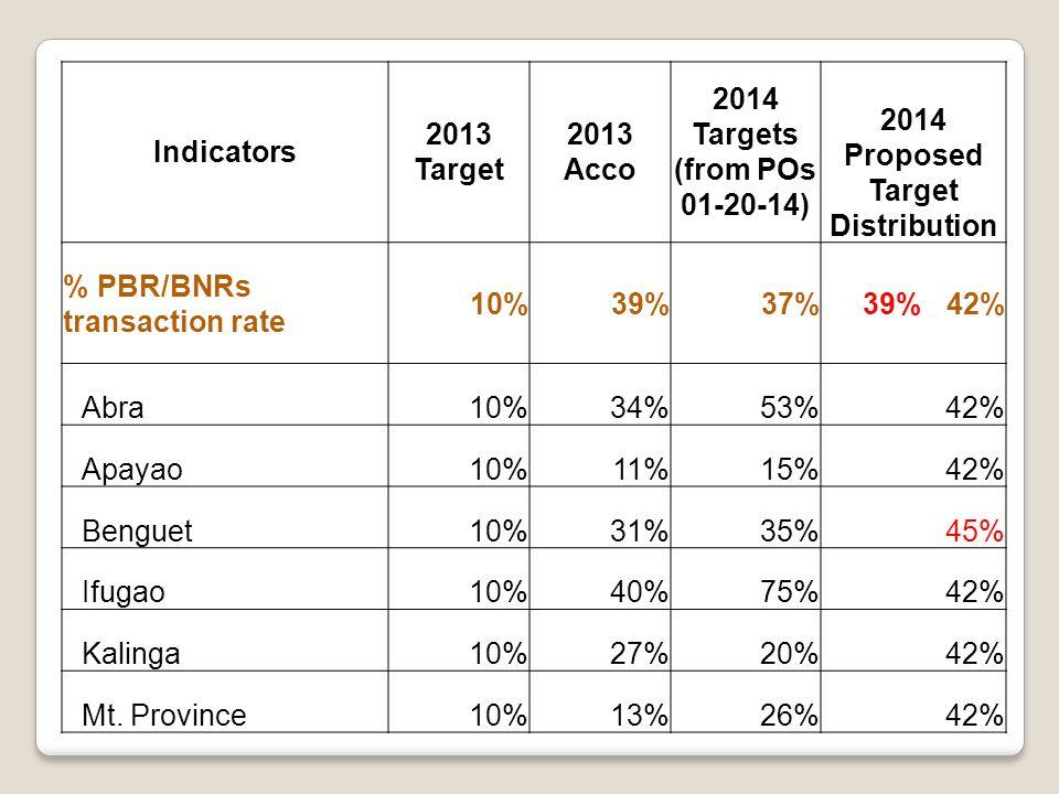 Indicators 2013 Target 2013 Acco 2014 Targets (from POs 01-20-14) 2014 Proposed Target Distribution % PBR/BNRs transaction rate 10%39%37%39% 42% Abra10%34%53%42% Apayao10%11%15%42% Benguet10%31%35%45% Ifugao10%40%75%42% Kalinga10%27%20%42% Mt.