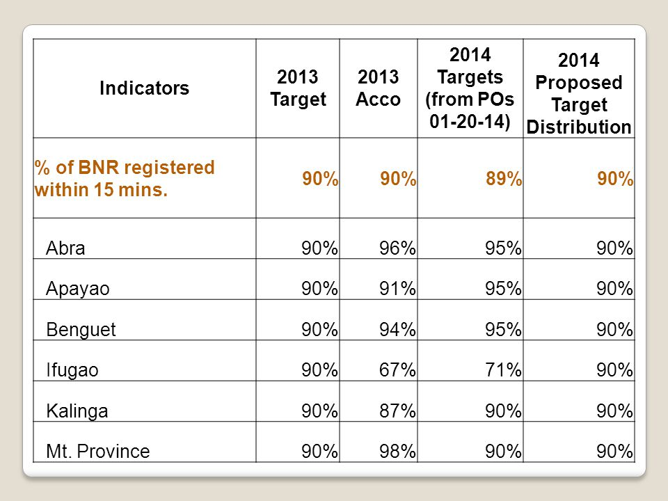 Indicators 2013 Target 2013 Acco 2014 Targets (from POs 01-20-14) 2014 Proposed Target Distribution % of BNR registered within 15 mins.