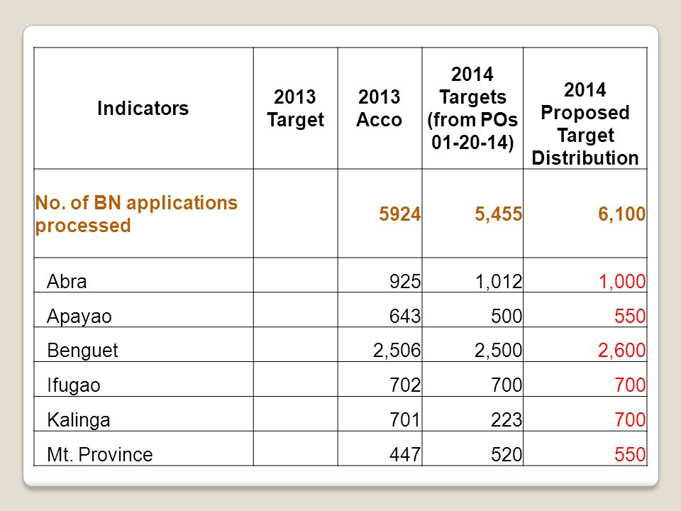 Indicators 2013 Target 2013 Acco 2014 Targets (from POs 01-20-14) 2014 Proposed Target Distribution No.