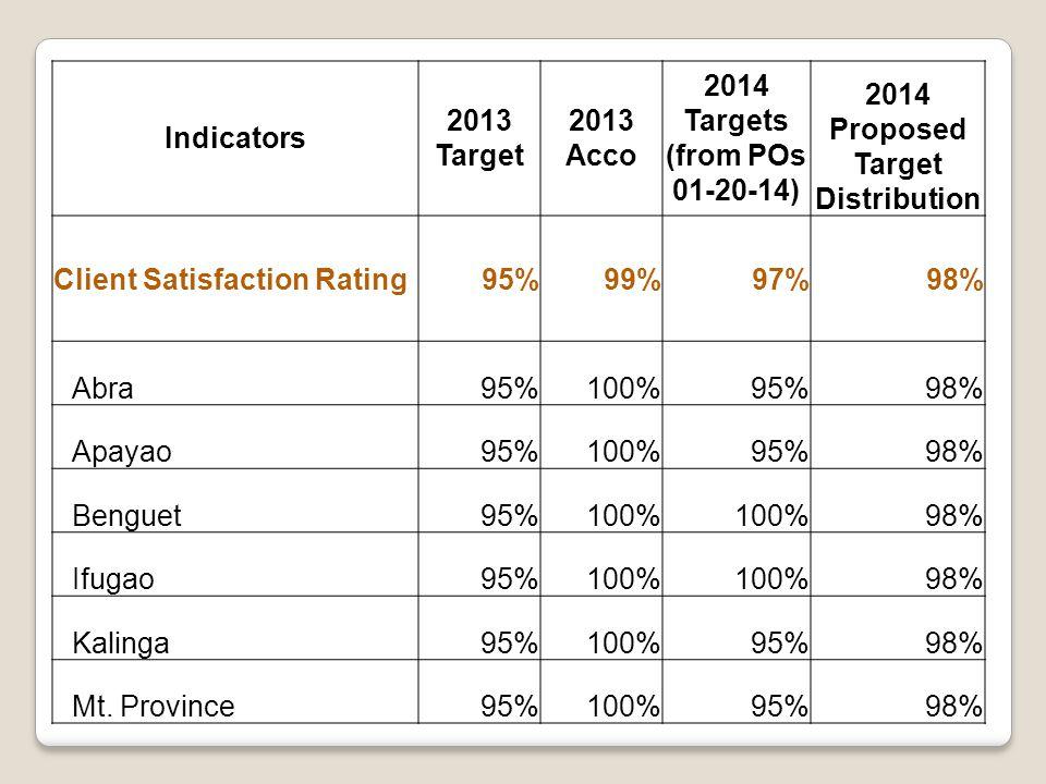 Indicators 2013 Target 2013 Acco 2014 Targets (from POs 01-20-14) 2014 Proposed Target Distribution Client Satisfaction Rating95%99%97%98% Abra95%100%95%98% Apayao95%100%95%98% Benguet95%100% 98% Ifugao95%100% 98% Kalinga95%100%95%98% Mt.