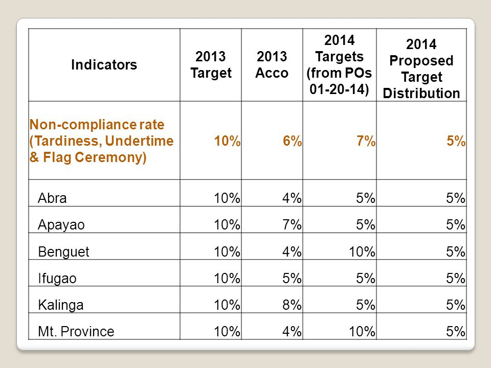 Indicators 2013 Target 2013 Acco 2014 Targets (from POs 01-20-14) 2014 Proposed Target Distribution Non-compliance rate (Tardiness, Undertime & Flag Ceremony) 10%6%7%5% Abra10%4%5% Apayao10%7%5% Benguet10%4%10%5% Ifugao10%5% Kalinga10%8%5% Mt.
