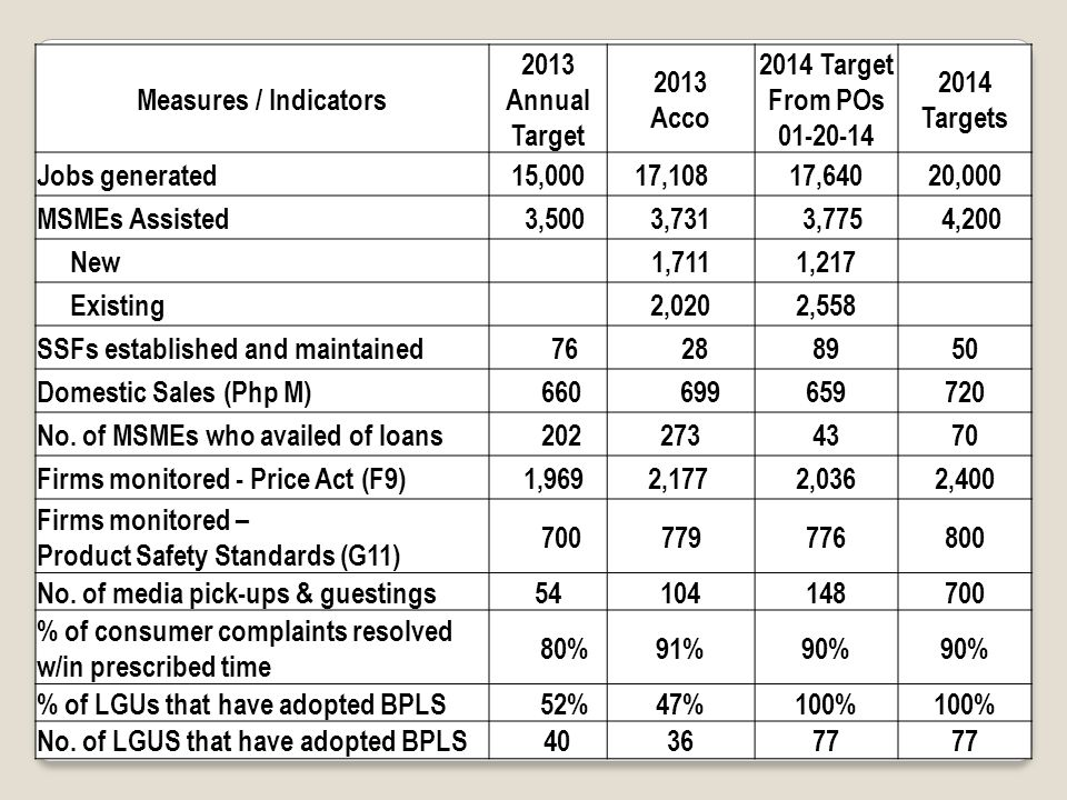 Measures / Indicators 2013 Annual Target 2013 Acco 2014 Target From POs 01-20-14 2014 Targets Jobs generated15,000 17,10817,64020,000 MSMEs Assisted 3,5003,731 3,775 4,200 New1,7111,217 Existing2,0202,558 SSFs established and maintained 76 288950 Domestic Sales (Php M) 660 699659720 No.