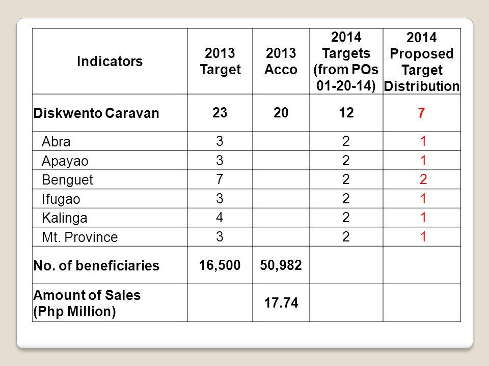 Indicators 2013 Target 2013 Acco 2014 Targets (from POs 01-20-14) 2014 Proposed Target Distribution Diskwento Caravan2320127 Abra3 2 1 Apayao3 2 1 Benguet7 2 2 Ifugao3 2 1 Kalinga4 2 1 Mt.