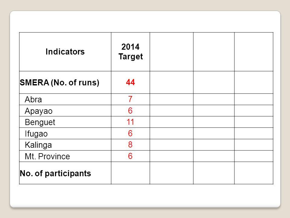 Indicators 2014 Target SMERA (No. of runs)44 Abra7 Apayao6 Benguet11 Ifugao6 Kalinga8 Mt.