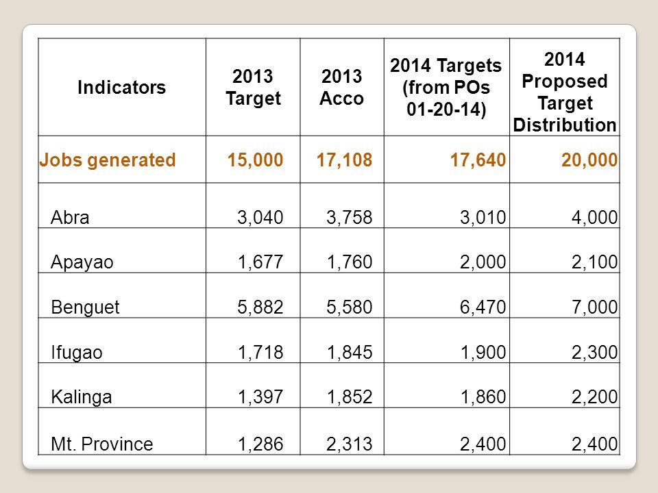 Indicators 2013 Target 2013 Acco 2014 Targets (from POs 01-20-14) 2014 Proposed Target Distribution Jobs generated 15,000 17,108 17,640 20,000 Abra 3,040 3,758 3,010 4,000 Apayao 1,677 1,760 2,000 2,100 Benguet 5,882 5,580 6,470 7,000 Ifugao 1,718 1,845 1,900 2,300 Kalinga 1,397 1,852 1,860 2,200 Mt.