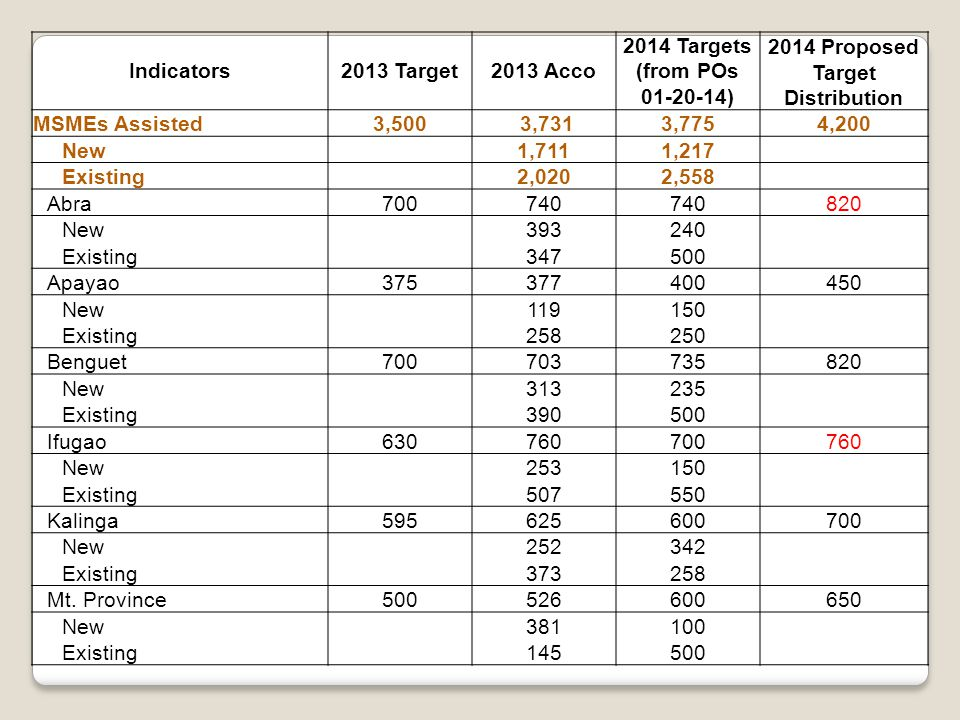 Indicators2013 Target2013 Acco 2014 Targets (from POs 01-20-14) 2014 Proposed Target Distribution MSMEs Assisted3,500 3,7313,7754,200 New 1,7111,217 Existing 2,0202,558 Abra700740 820 New393240 Existing347500 Apayao375377400450 New119150 Existing258250 Benguet700703735820 New313235 Existing390500 Ifugao630760700760 New253150 Existing507550 Kalinga595625600700 New252342 Existing373258 Mt.