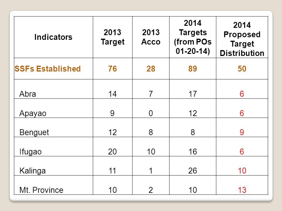 Indicators 2013 Target 2013 Acco 2014 Targets (from POs 01-20-14) 2014 Proposed Target Distribution SSFs Established76288950 Abra147176 Apayao90126 Benguet12889 Ifugao2010166 Kalinga1112610 Mt.