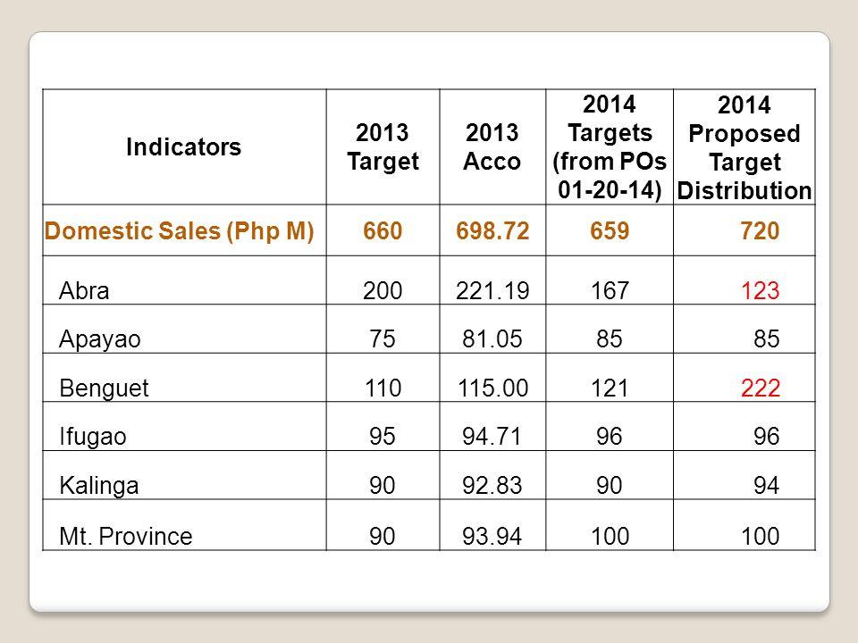Indicators 2013 Target 2013 Acco 2014 Targets (from POs 01-20-14) 2014 Proposed Target Distribution Domestic Sales (Php M)660698.72659 720 Abra200221.19167 123 Apayao7581.0585 Benguet110115.00121 222 Ifugao9594.7196 Kalinga9092.8390 94 Mt.