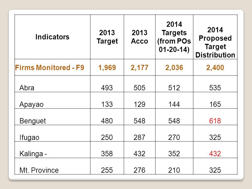 Indicators 2013 Target 2013 Acco 2014 Targets (from POs 01-20-14) 2014 Proposed Target Distribution Firms Monitored - F91,9692,1772,0362,400 Abra493505512535 Apayao133129144165 Benguet480548 618 Ifugao250287270325 Kalinga -358432352432 Mt.