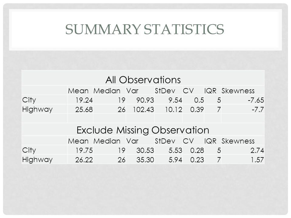 SUMMARY STATISTICS All Observations MeanMedianVarStDevCVIQRSkewness City 19.241990.939.540.55-7.65 Highway 25.6826102.4310.120.397-7.7 Exclude Missing Observation MeanMedianVarStDevCVIQRSkewness City 19.751930.535.530.2852.74 Highway 26.222635.305.940.2371.57