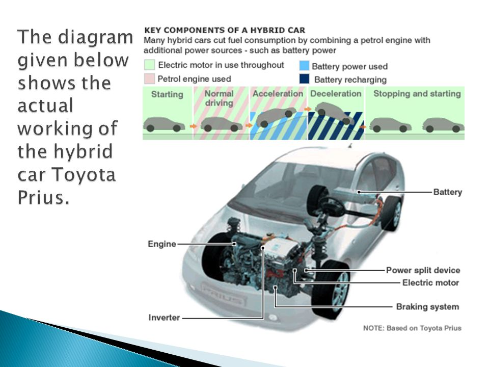 A plug-in hybrid electric vehicle (PHEV) is a full hybrid, able to run in electric-only mode, with larger batteries and the ability to recharge from the electric power grid.