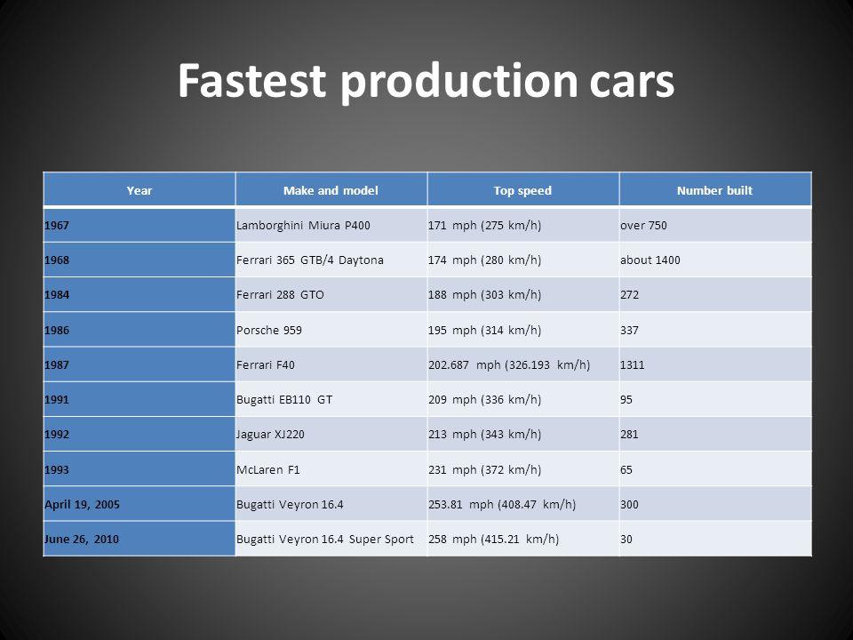 Fastest production cars YearMake and modelTop speedNumber built 1967Lamborghini Miura P400171 mph (275 km/h)over 750 1968Ferrari 365 GTB/4 Daytona174 mph (280 km/h)about 1400 1984Ferrari 288 GTO188 mph (303 km/h)272 1986Porsche 959195 mph (314 km/h)337 1987Ferrari F40202.687 mph (326.193 km/h)1311 1991Bugatti EB110 GT209 mph (336 km/h)95 1992Jaguar XJ220213 mph (343 km/h)281 1993McLaren F1231 mph (372 km/h)65 April 19, 2005Bugatti Veyron 16.4253.81 mph (408.47 km/h)300 June 26, 2010Bugatti Veyron 16.4 Super Sport258 mph (415.21 km/h)30