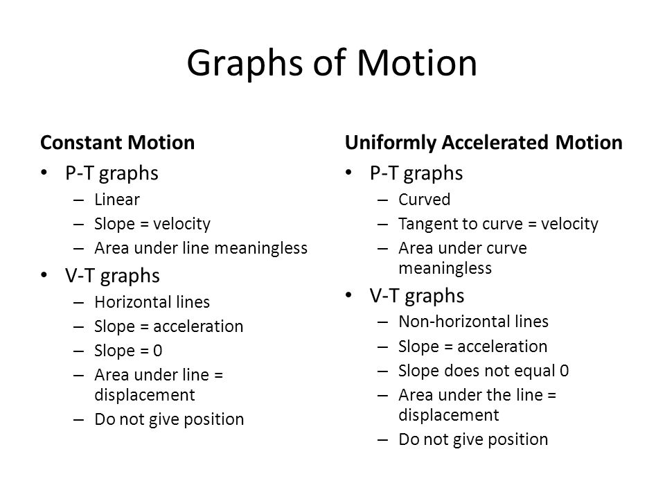 Graphs of Motion Constant Motion P-T graphs – Linear – Slope = velocity – Area under line meaningless V-T graphs – Horizontal lines – Slope = acceleration – Slope = 0 – Area under line = displacement – Do not give position Uniformly Accelerated Motion P-T graphs – Curved – Tangent to curve = velocity – Area under curve meaningless V-T graphs – Non-horizontal lines – Slope = acceleration – Slope does not equal 0 – Area under the line = displacement – Do not give position