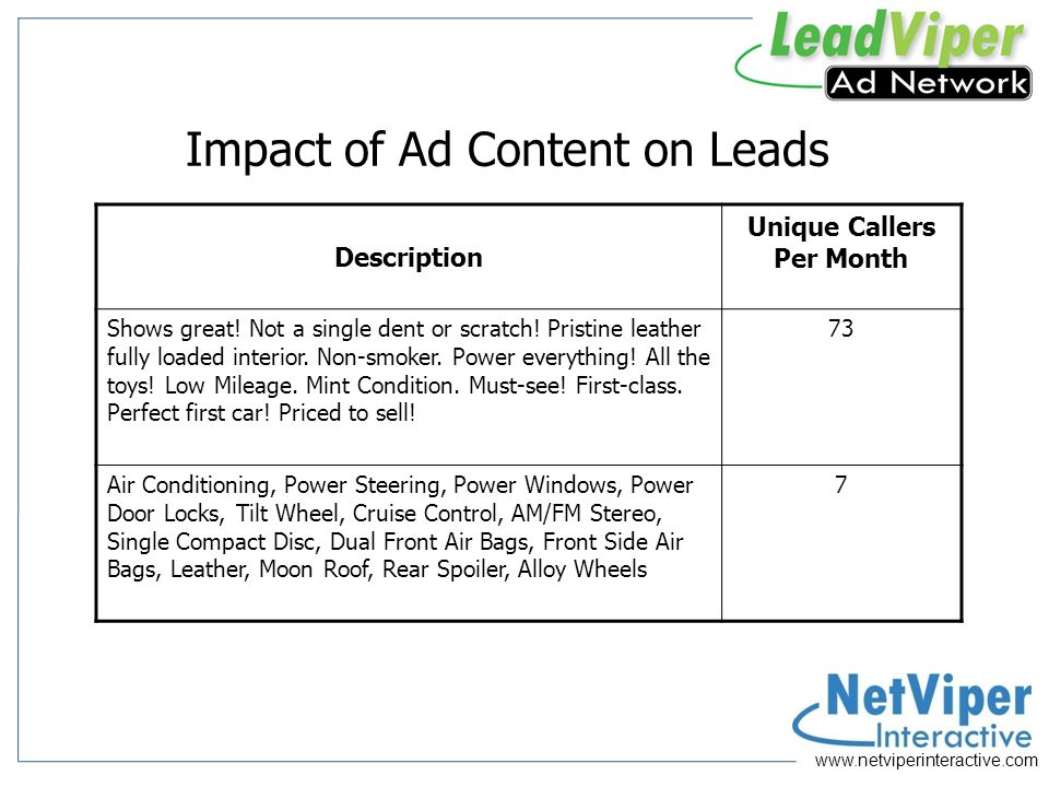 Impact of Ad Content on Leads Description Unique Callers Per Month Shows great.