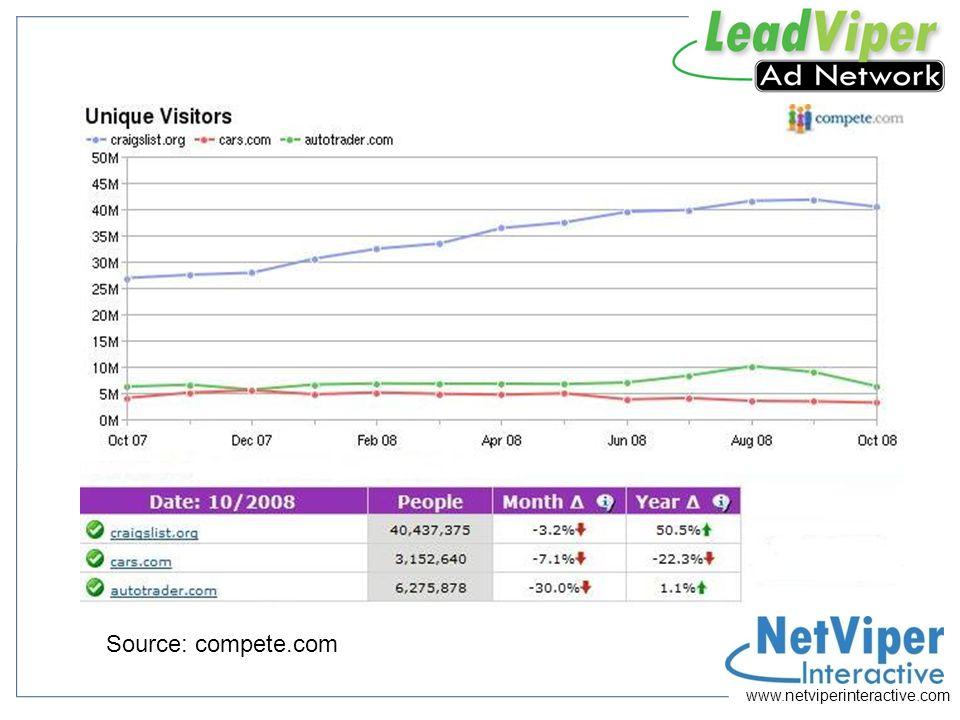 www.netviperinteractive.com Monthly Unique Visitors Source: compete.com