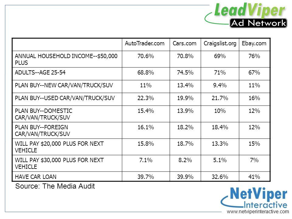 www.netviperinteractive.com Impact of Ad Content on Leads Description Unique Callers Per Month Shows great.