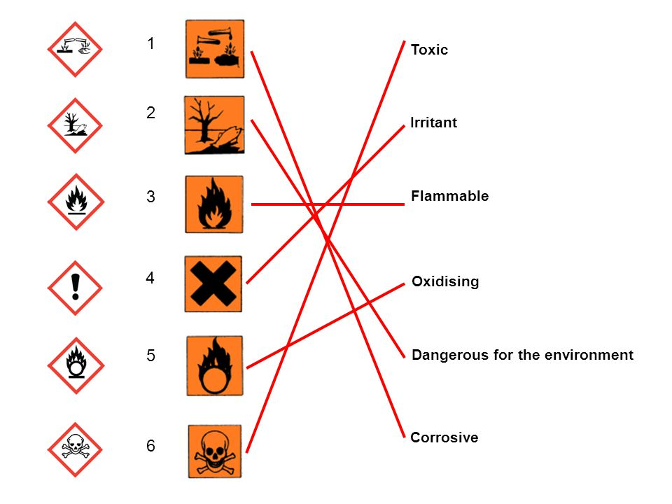 Toxic Irritant Oxidising Corrosive Flammable Dangerous for the environment Corrosive 1 2 3 4 5 6