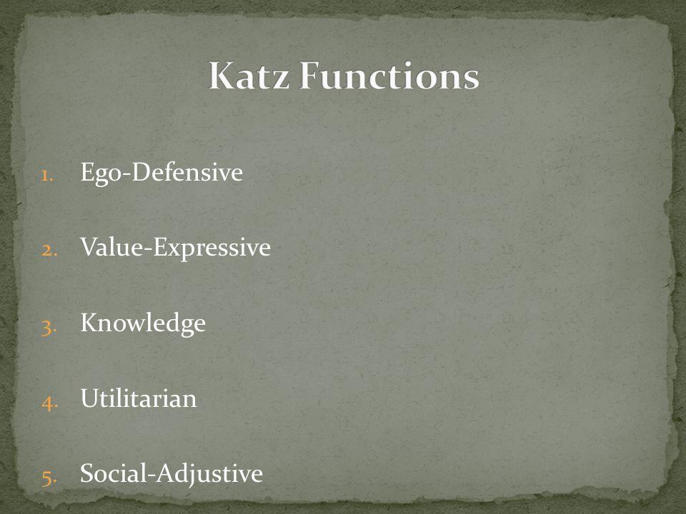 1. Ego-Defensive 2. Value-Expressive 3. Knowledge 4. Utilitarian 5. Social-Adjustive