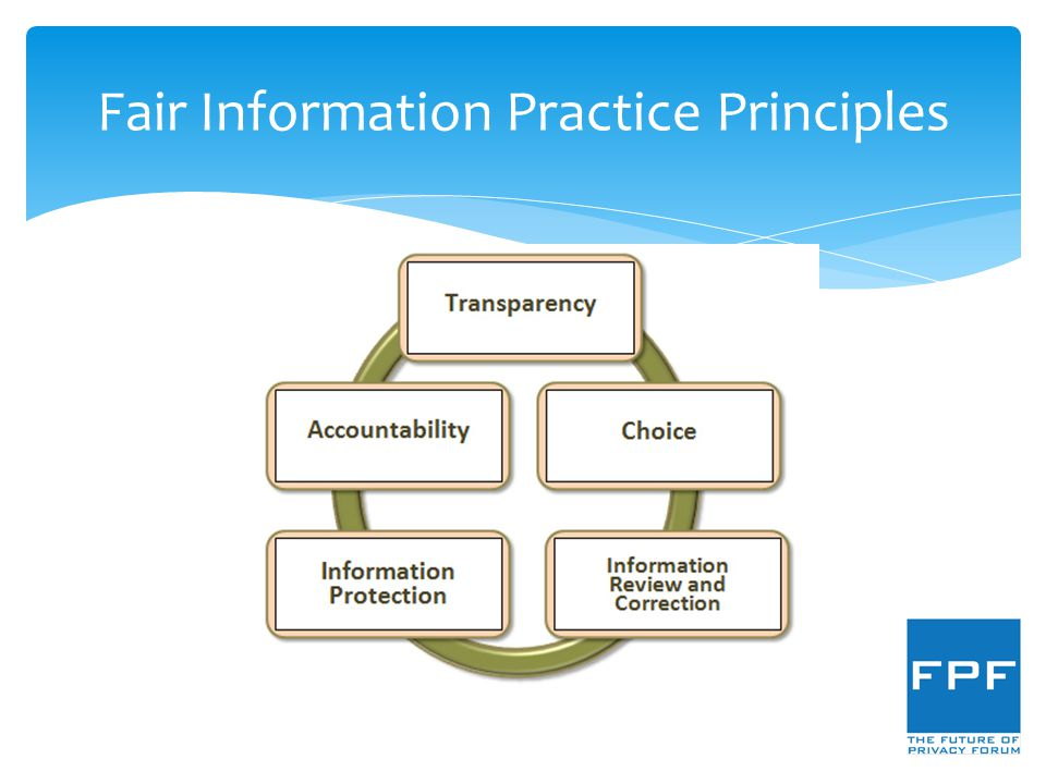 Fair Information Practice Principles