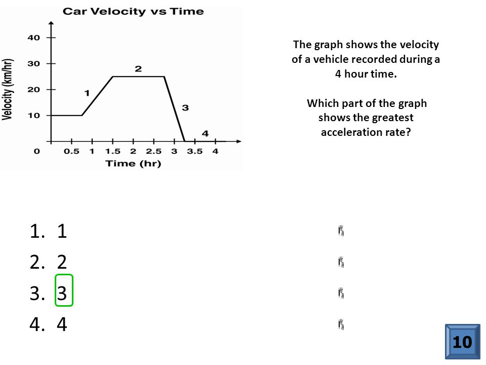 The graph shows the velocity of a vehicle recorded during a 4 hour time. Which part of the graph shows the greatest acceleration rate? 1.1 2.2 3.3 4.4