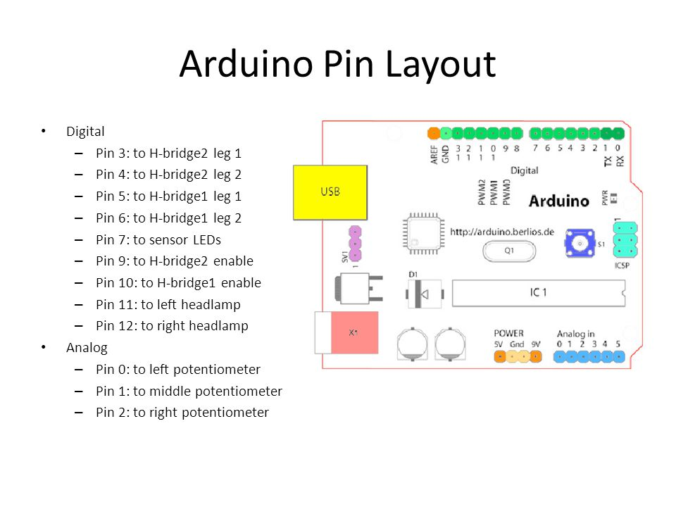 Arduino Pin Layout Digital – Pin 3: to H-bridge2 leg 1 – Pin 4: to H-bridge2 leg 2 – Pin 5: to H-bridge1 leg 1 – Pin 6: to H-bridge1 leg 2 – Pin 7: to sensor LEDs – Pin 9: to H-bridge2 enable – Pin 10: to H-bridge1 enable – Pin 11: to left headlamp – Pin 12: to right headlamp Analog – Pin 0: to left potentiometer – Pin 1: to middle potentiometer – Pin 2: to right potentiometer