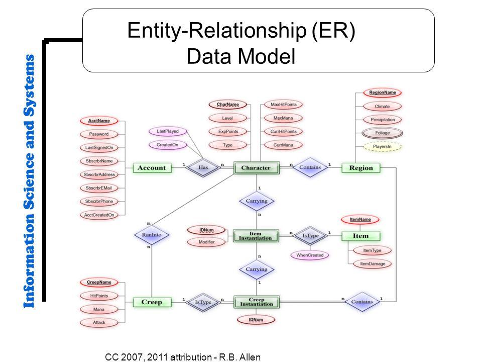 CC 2007, 2011 attribution - R.B. Allen Entity-Relationship (ER) Data Model