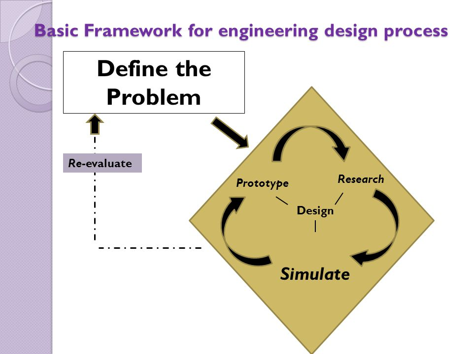 Basic Framework for engineering design process Design Prototype Research Simulate Define the Problem Re-evaluate