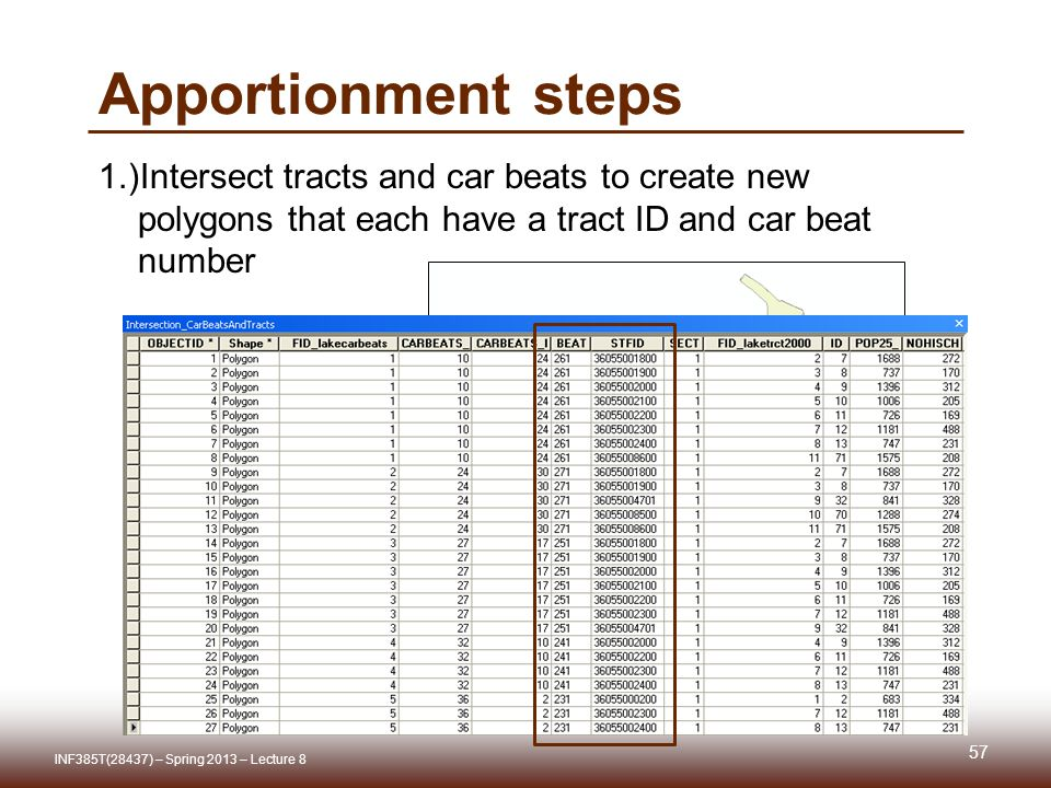 Apportionment steps 1.)Intersect tracts and car beats to create new polygons that each have a tract ID and car beat number INF385T(28437) – Spring 2013 – Lecture 8 57