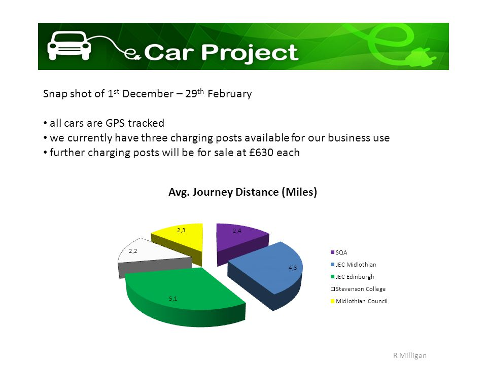 E-car Project logo R Milligan Snap shot of 1 st December – 29 th February all cars are GPS tracked we currently have three charging posts available for our business use further charging posts will be for sale at £630 each