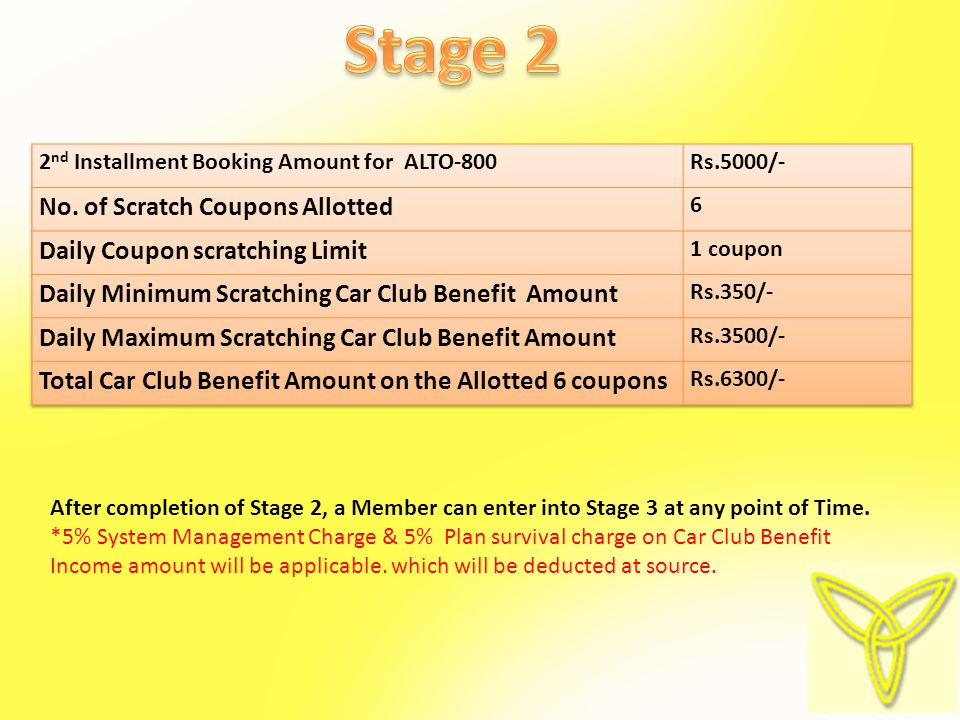 STAGE 2 After completion of Stage 2, a Member can enter into Stage 3 at any point of Time.