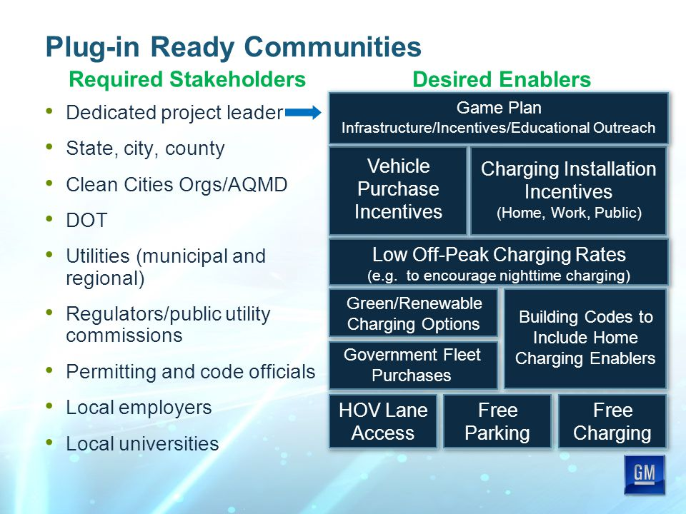 Plug-in Ready Communities Dedicated project leader State, city, county Clean Cities Orgs/AQMD DOT Utilities (municipal and regional) Regulators/public utility commissions Permitting and code officials Local employers Local universities Desired Enablers Government Fleet Purchases Building Codes to Include Home Charging Enablers Green/Renewable Charging Options Vehicle Purchase Incentives Low Off-Peak Charging Rates (e.g.