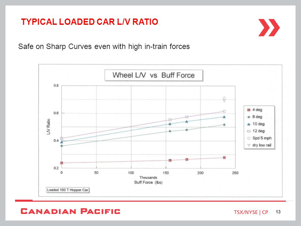 TYPICAL LOADED CAR L/V RATIO Safe on Sharp Curves even with high in-train forces 13
