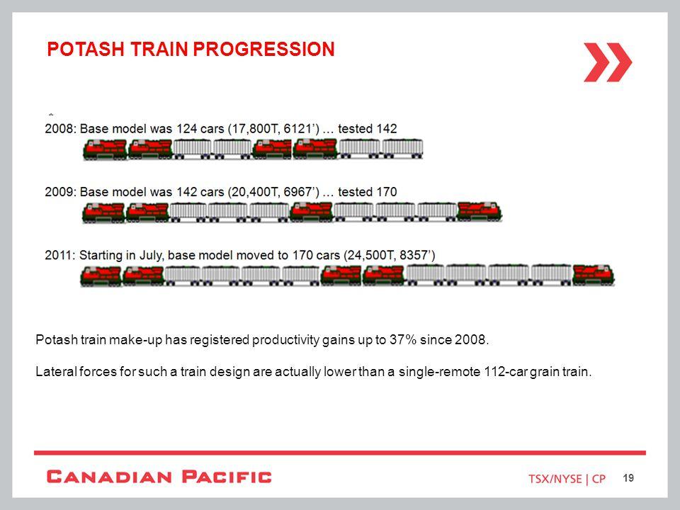POTASH TRAIN PROGRESSION Potash train make-up has registered productivity gains up to 37% since 2008. Lateral forces for such a train design are actua