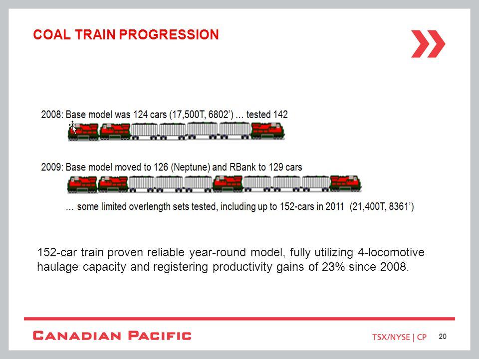 COAL TRAIN PROGRESSION 152-car train proven reliable year-round model, fully utilizing 4-locomotive haulage capacity and registering productivity gain