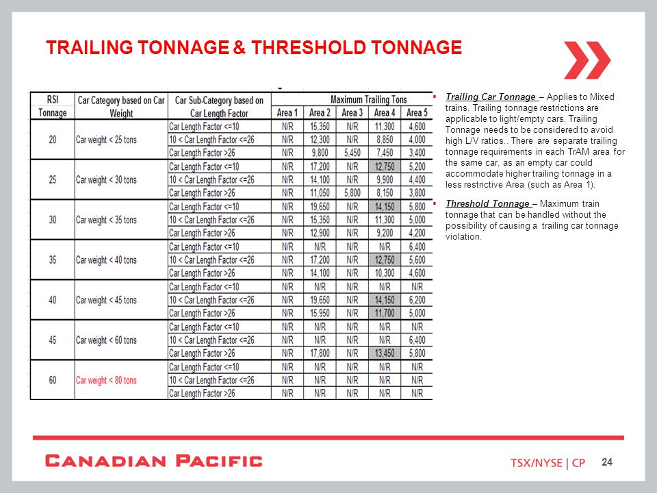 TRAILING TONNAGE & THRESHOLD TONNAGE Trailing Car Tonnage – Applies to Mixed trains. Trailing tonnage restrictions are applicable to light/empty cars.