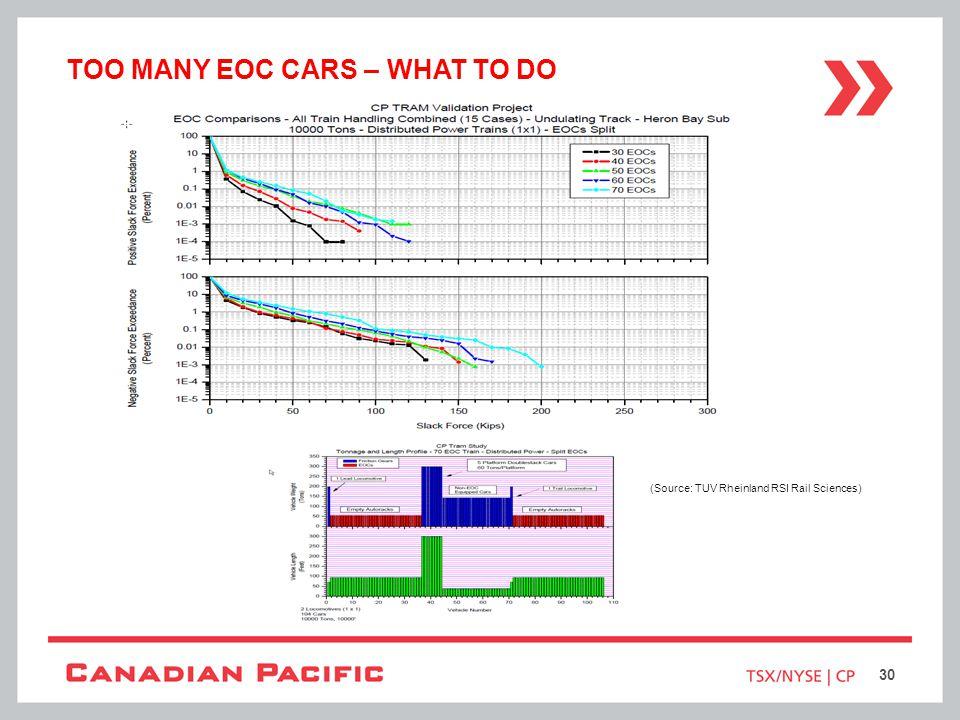 TOO MANY EOC CARS – WHAT TO DO (Source: TUV Rheinland RSI Rail Sciences) 30