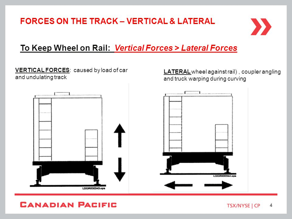 HIGH IN-TRAIN FORCES ON CURVED TRACK String-lining.