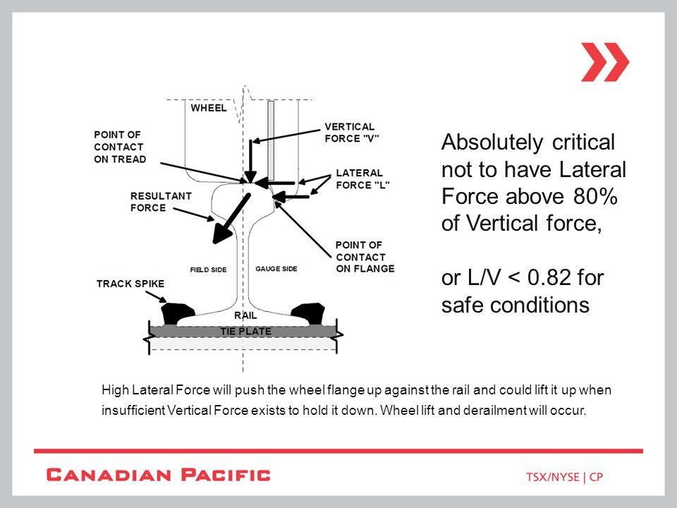 Source: Rail Sciences Inc.