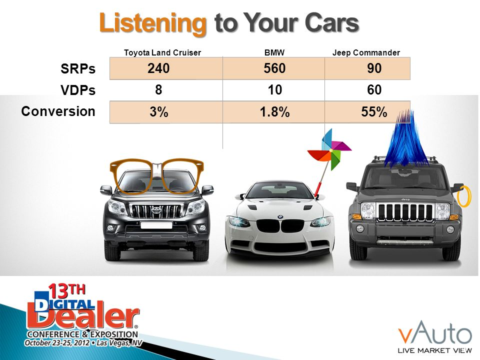 16 SRPs VDPs Conversion 240 8 3% 560 10 1.8% 90 60 55% Toyota Land CruiserBMWJeep Commander Listening to Your Cars