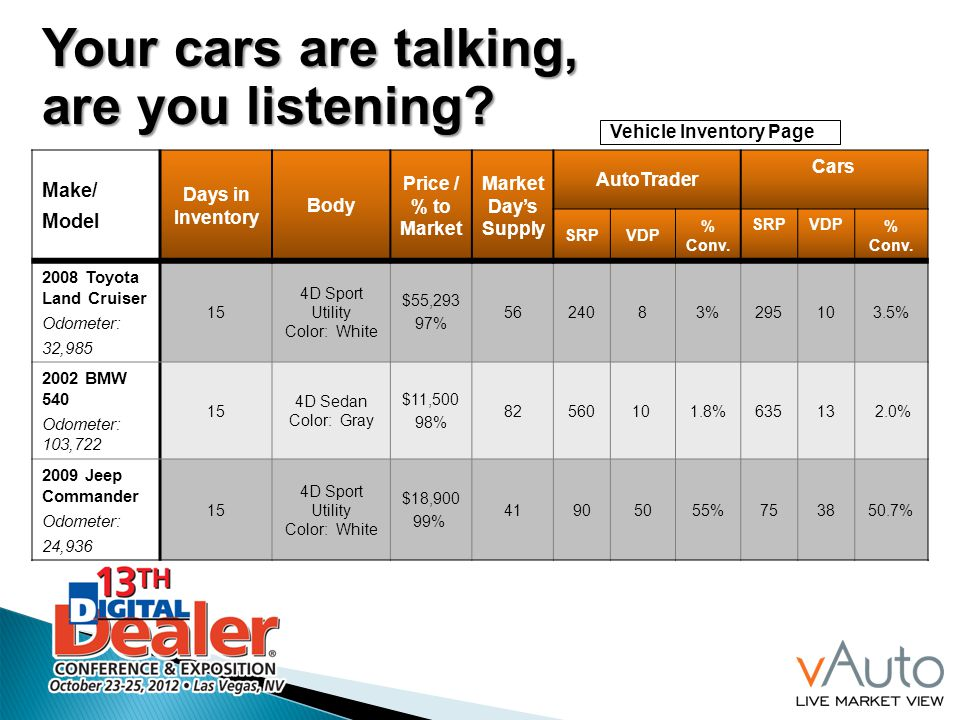Vehicle Inventory Page Make/ Model Days in Inventory Body Price / % to Market Market Days Supply AutoTrader Cars SRPVDP % Conv.