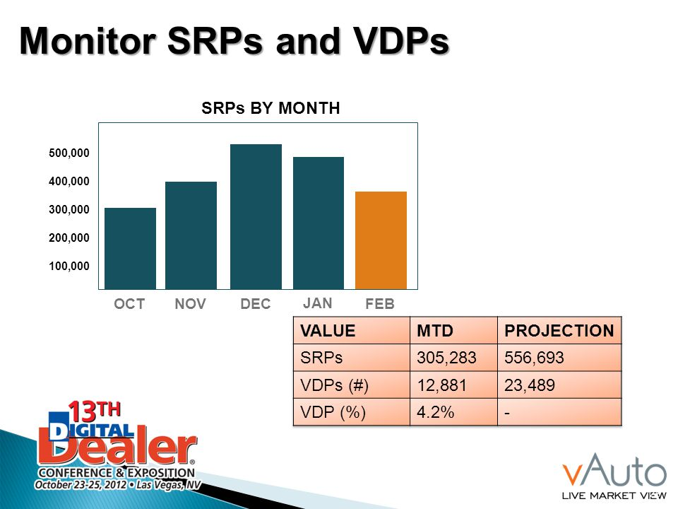 22 OCT NOV DEC JAN FEB SRPs BY MONTH Monitor SRPs and VDPs 500,000 400,000 300,000 200,000 100,000