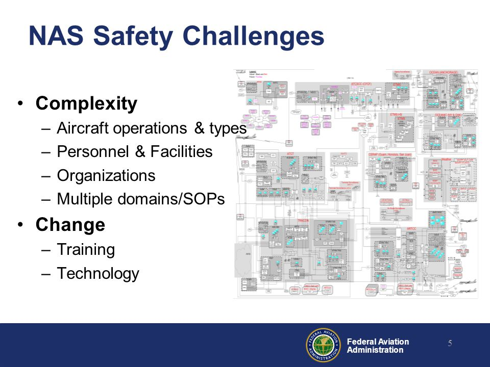 Federal Aviation Administration NAS Safety Challenges 5 Complexity –Aircraft operations & types –Personnel & Facilities –Organizations –Multiple domai
