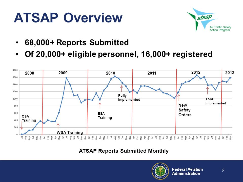 Federal Aviation Administration ATSAP Overview 68,000+ Reports Submitted Of 20,000+ eligible personnel, 16,000+ registered 9 CSA Training WSA Training