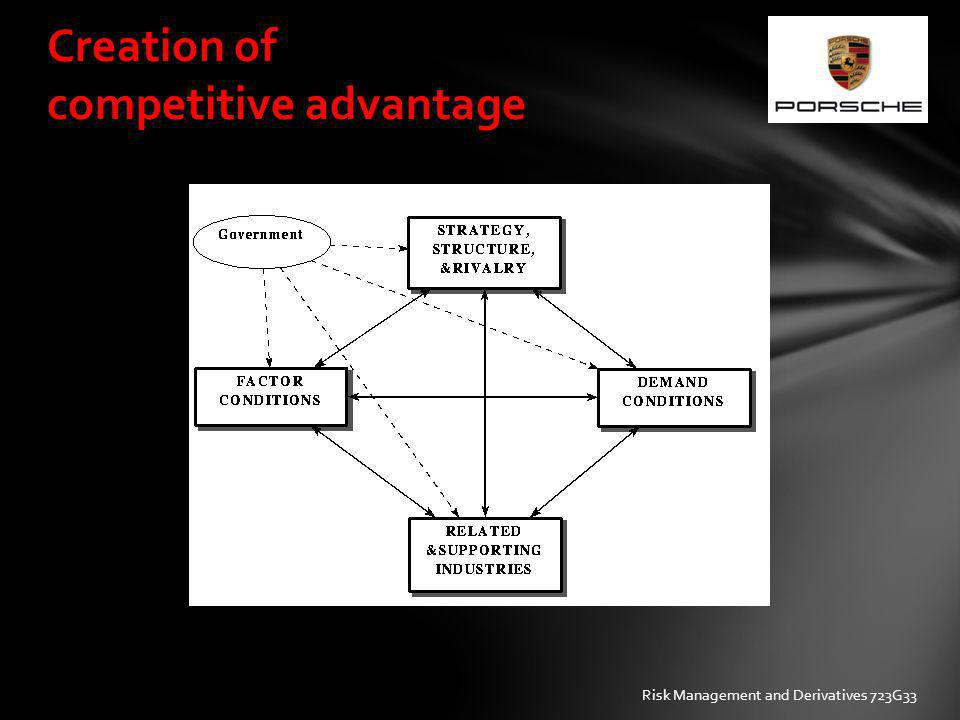 Creation of competitive advantage Risk Management and Derivatives 723G33