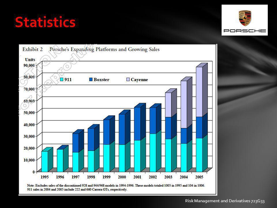 Statistics Risk Management and Derivatives 723G33