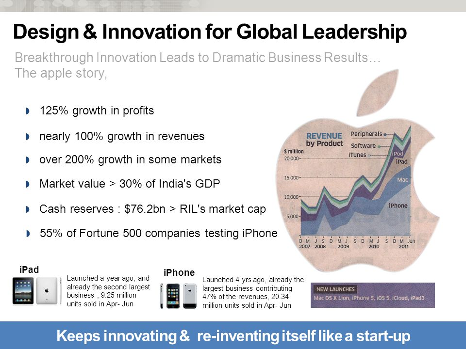 © Defiance Technologies Ltd 2011 Breakthrough Innovation Leads to Dramatic Business Results… The apple story, # 9 Keeps innovating & re-inventing itself like a start-up 125% growth in profits nearly 100% growth in revenues over 200% growth in some markets Market value > 30% of India s GDP Cash reserves : $76.2bn > RIL s market cap Launched a year ago, and already the second largest business ; 9.25 million units sold in Apr- Jun iPad Launched 4 yrs ago, already the largest business contributing 47% of the revenues, million units sold in Apr- Jun iPhone 55% of Fortune 500 companies testing iPhone Design & Innovation for Global Leadership