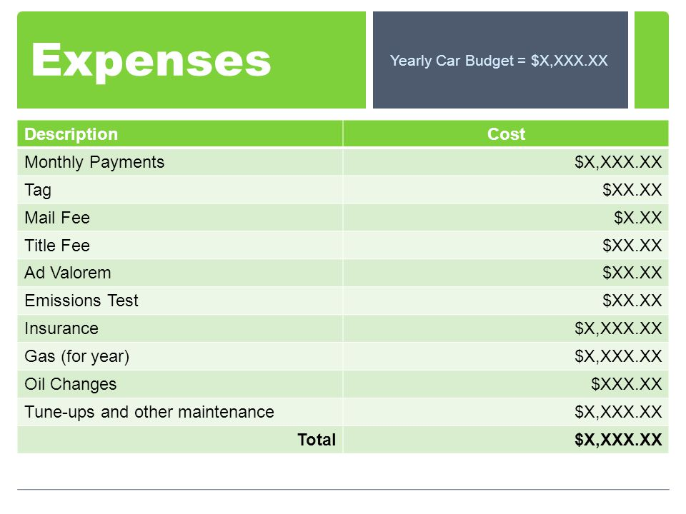 Expenses DescriptionCost Monthly Payments$X,XXX.XX Tag$XX.XX Mail Fee$X.XX Title Fee$XX.XX Ad Valorem$XX.XX Emissions Test$XX.XX Insurance$X,XXX.XX Ga