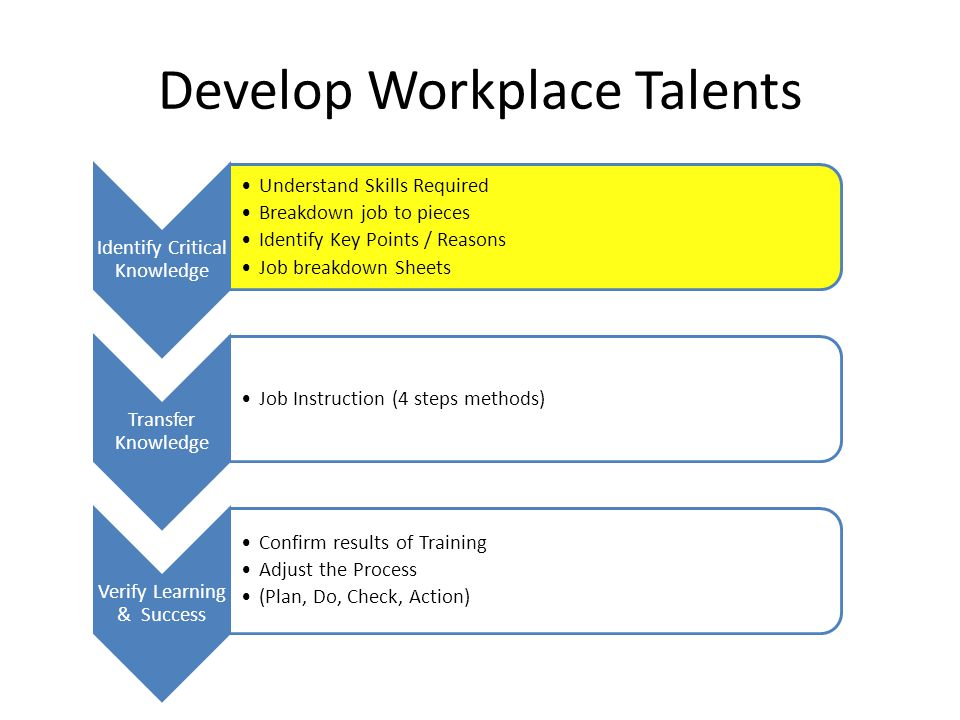 Develop Workplace Talents Defining Critical Knowledge – SOP: Identify work requirements Document work requirements – Critical requirements vs.