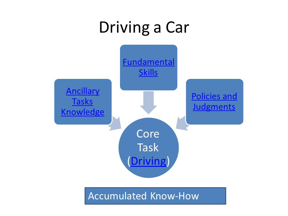Driving a Car Core Task (Driving)Driving Ancillary Tasks Knowledge Fundamental Skills Policies and Judgments Accumulated Know-How